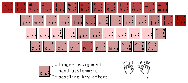 Carpalx keyboard cost heatmap