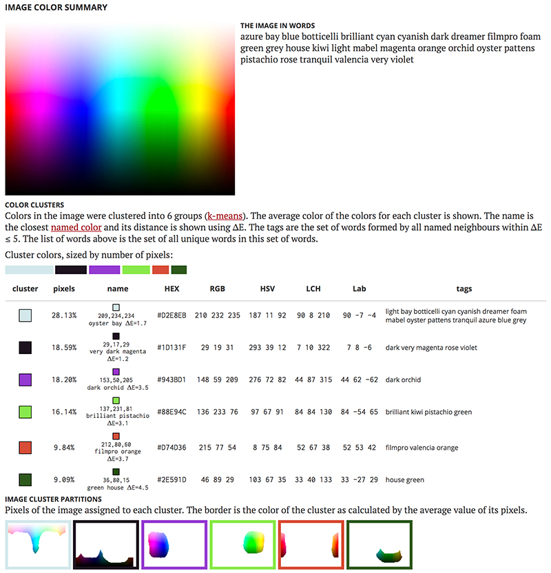 Image Color Summarizer Rgb And Hsv Image Statistics