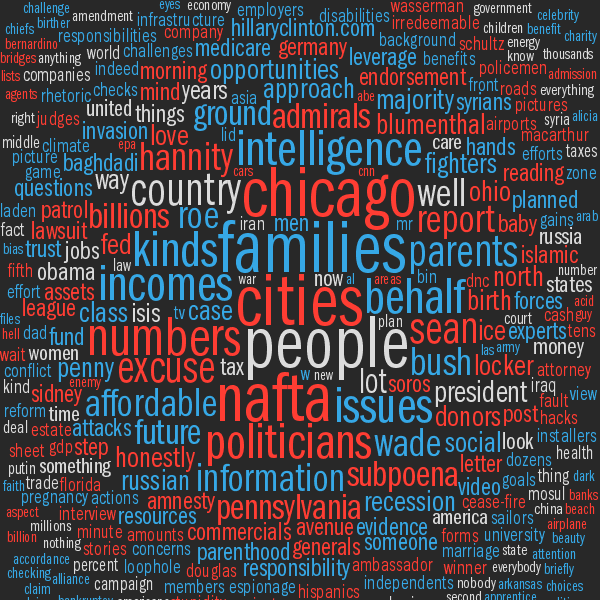Word analysis of 2016 us presidential and vice presidential debates all nouns in debates colored by contributing speaker clinton blue trump red spoken by both grey maxwellsz