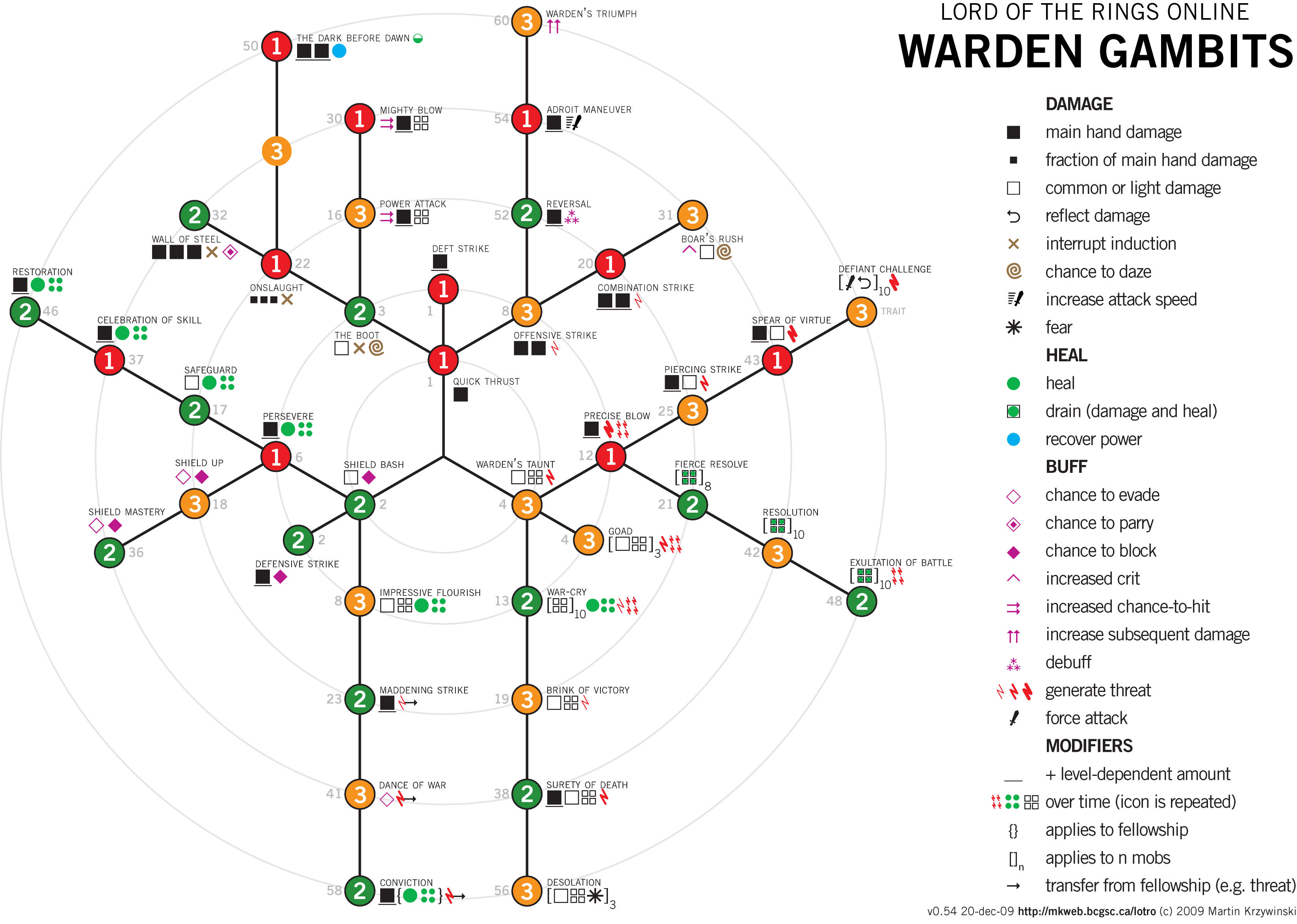 Warden Gambit Chart - Lord of the Rings Online (LOTRO