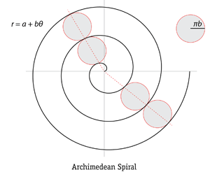 archimedean-spiral-in-nature