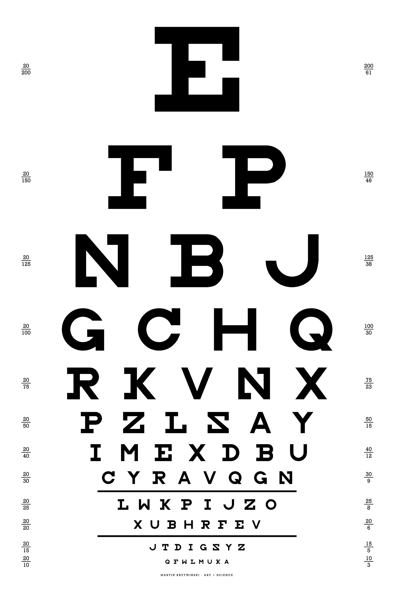 Typographical posters of how the world works in the style of Snellen eye charts  / Martin Krzywinski @MKrzywinski mkweb.bcgsc.ca